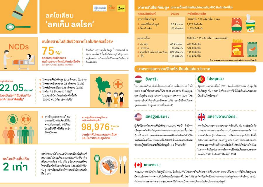 เตือนภัย คนไทยติดรสเค็ม เสี่ยงไตวาย ตายไว! | News by The Thaiger